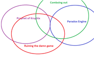 paradox engine venn diagram